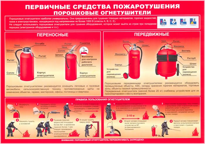 Инструкция пожарная безопасность по в магазине